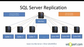 SQL Server Replication Kavramı