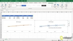 Excel'de Yıllık Satış değerlerinin grafiklerini oluşturmak