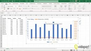 Grafiklerde satış ve iade oranlarını yüzde göstermek
